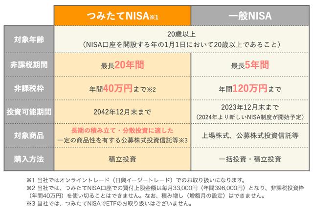 つみたてNISAと一般NISAの主な違いを比較