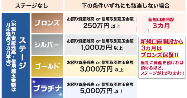 住友 ダイレクト 三井 信託 銀行
